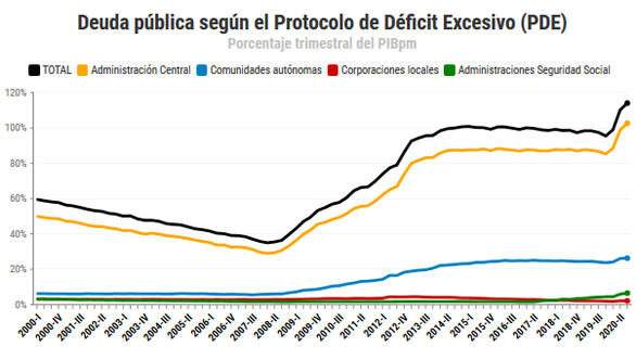 España termina 2020 con la deuda más elevada de su historia