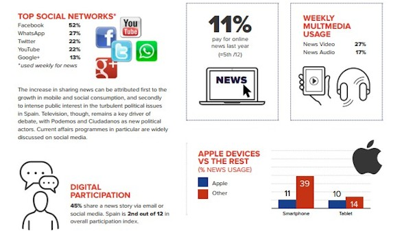 Los españoles no confían en las noticias y prefieren informarse gratis