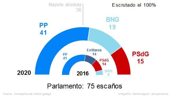 Feijóo revalida la mayoría absoluta y el BNG deja a Podemos fuera del Parlamento