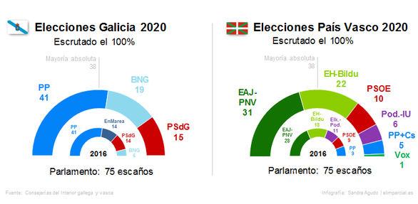 Nueva mayoría absoluta del PP en Galicia, el PNV gana en el País Vasco y Podemos se desploma