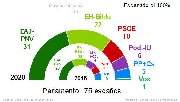 PNV y Bildu copan el 67 por ciento de los votos y Vox consigue un diputado