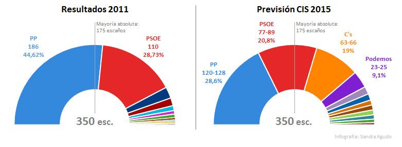 Comparativa de resultados