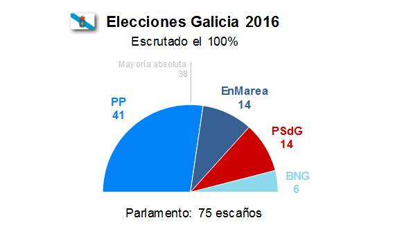 El PP gana en todas las provincias menos Lugo