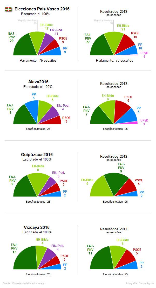 El PNV gana en todas las provincias vascas