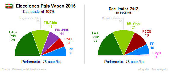 El PNV gana, pero tendrá que pactar con el PSOE o el PP