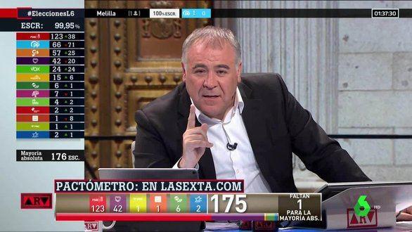 La Sexta vuelve a ganar las elecciones televisivas con su especial de Al rojo vivo