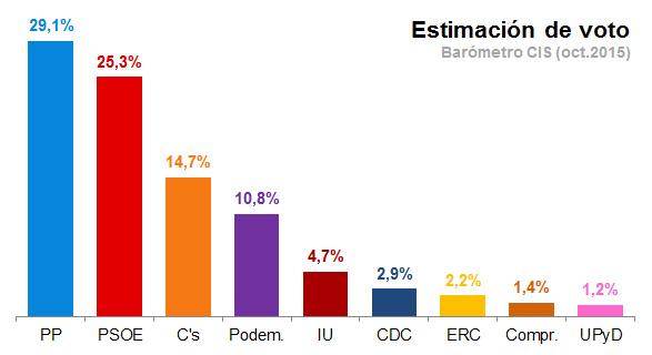 CIS: El PP gana y aumenta su distancia con el PSOE