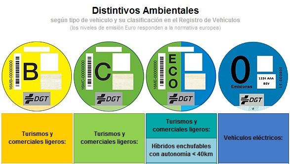 Guía de Madrid Central: ¿a qué coches afecta? ¿en qué zonas?