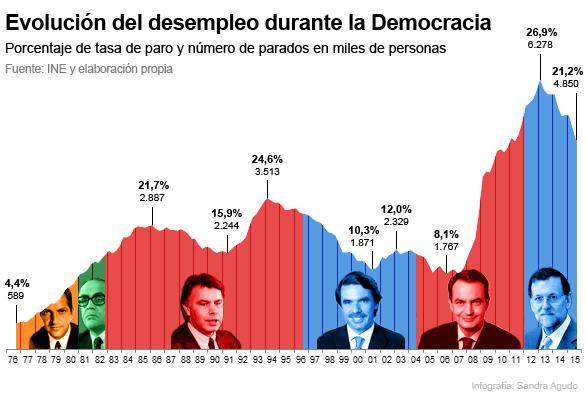 Historia del desempleo en España: sube con gobiernos socialistas y desciende con los populares