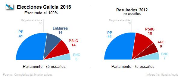 El PP arrolla en Galicia con una abultada mayoría absoluta