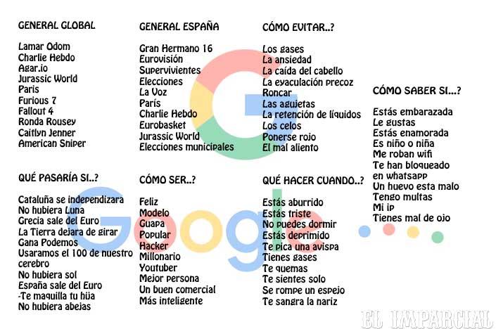 Google responde: ¿cómo evitar ponerse rojo? ¿cómo ser guapo?