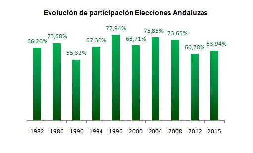 La participación sube 3 puntos respecto a las elecciones de 2012