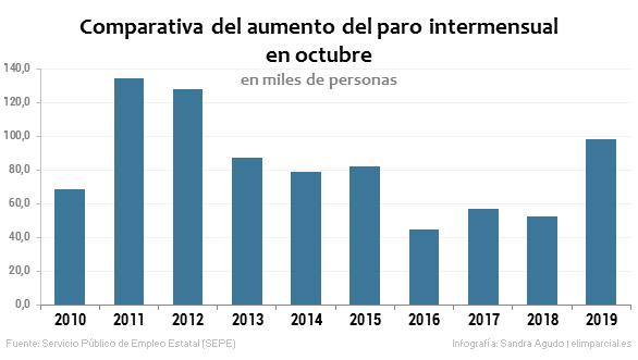 Palo de realidad a Sánchez: el paro vive el peor octubre desde 2012