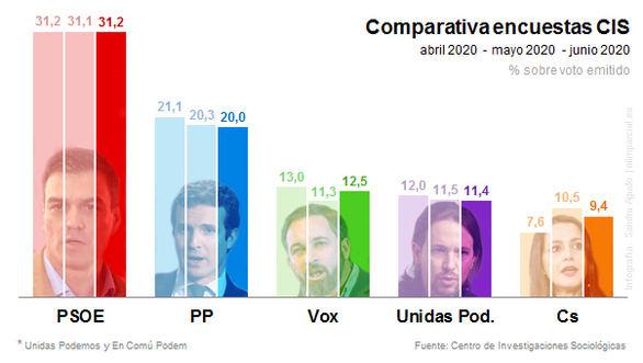 El CIS de Tezanos sitúa al PSOE 11 puntos por delante del PP, Vox sube y Ciudadanos baja