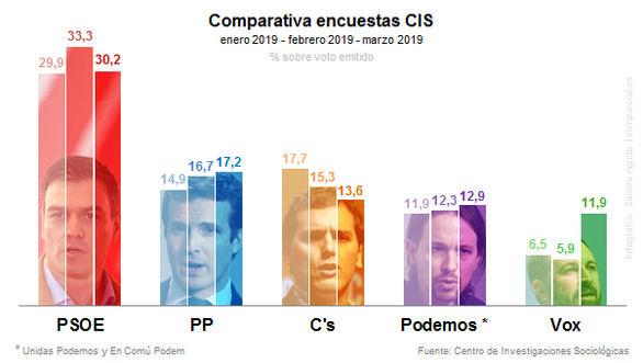 El último servicio de Tezanos: el PSOE arrasa y el PP se hunde