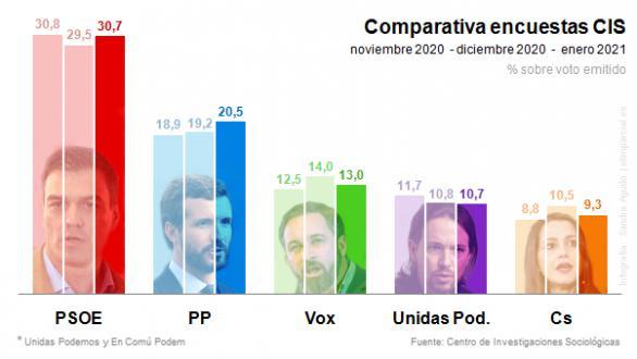 CIS: suben PSOE y PP a costa del retroceso de Podemos, Vox y Cs