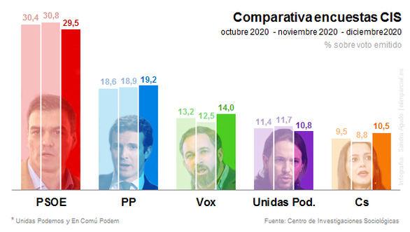 CIS: PSOE y Podemos bajan mientras que los partidos de la oposición suben
