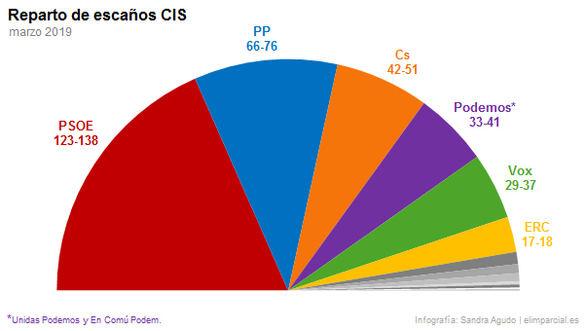 El PSOE podría gobernar con Ciudadanos o Unidos Podemos