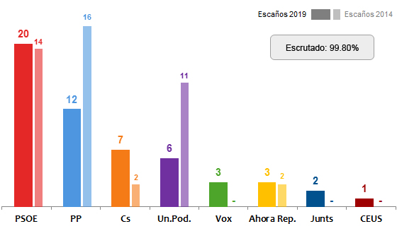 En España, el PSOE gana las europeas con 20 escaños