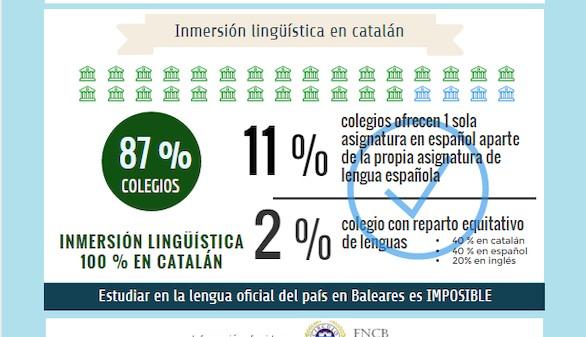 La enseñanza en castellano,
