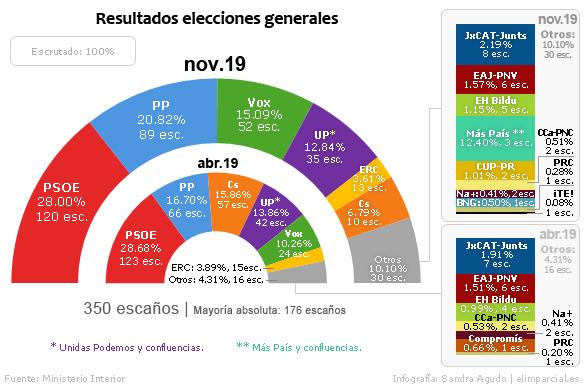 El PNV pierde un escaño en favor del PP