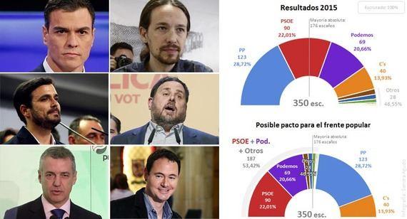 España, en manos del frente popular