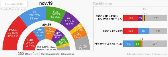 La pírrica victoria del PSOE y la irrupción de Vox abocan a España a un nuevo bloqueo