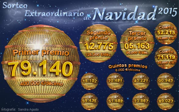 El Gordo de la Navidad, el 79.140, vendido íntegro en Roquetas de Mar