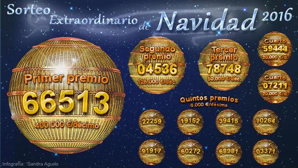 El Gordo de Navidad (66.513) se vende íntegramente en Madrid