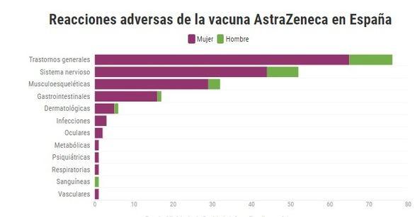 El lote retirado de AstraZeneca ha sido administrado en España: estos son los efectos adversos de la vacuna descritos hasta ahora