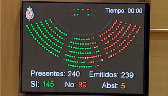 El Senado aprueba la reforma del aborto sin unanimidad en el PP