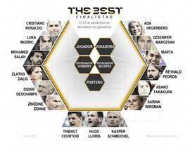 Modric, Cristiano y Salah se disputarán el The Best: Messi y Griezmann, fuera