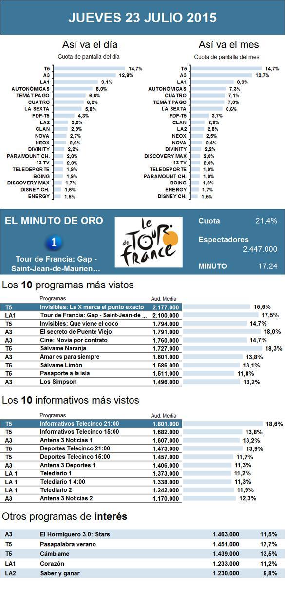 Audiencias: El Tour de Francia no frena y Telecinco mantiene liderazgo con Invisibles
