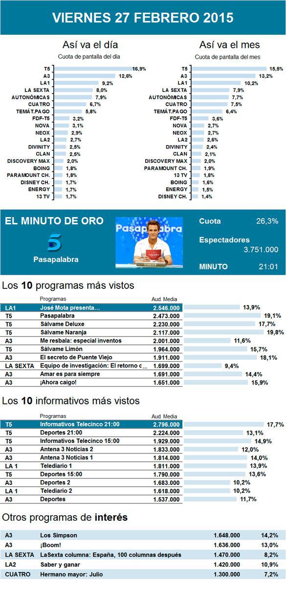 Audiencias: José Mota logra que La 1 al fin se codee con Telecinco y Antena 3 los viernes