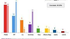La candidatura de Josep Borrell se impone en Europa.