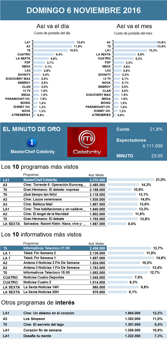 Audiencias masterchef celebrity engulle a sus rivales for Cuarto milenio exposicion horario