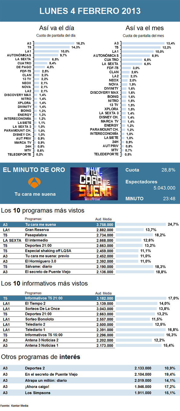 Audiencias lunes 4 febrero 2013