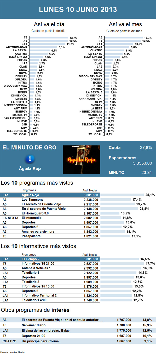 Audiencias lunes 10 junio 2013