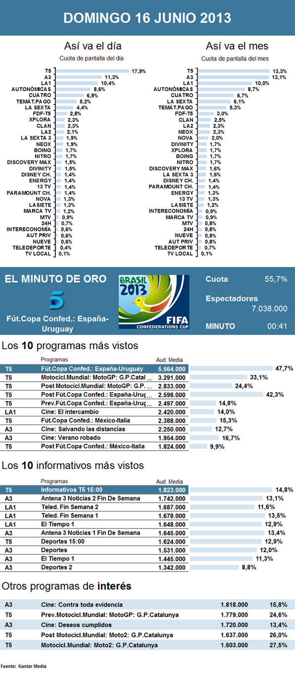Audiencias domingo 16 junio 2013