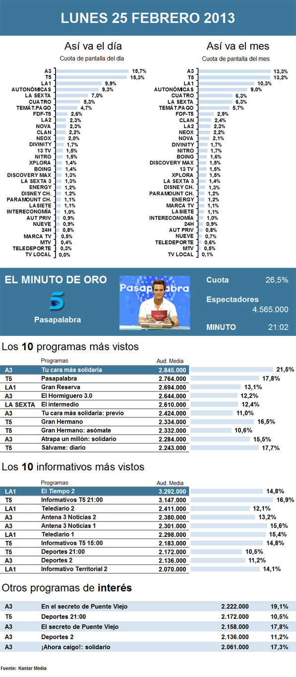 Audiencias lunes 25 febrero 2013