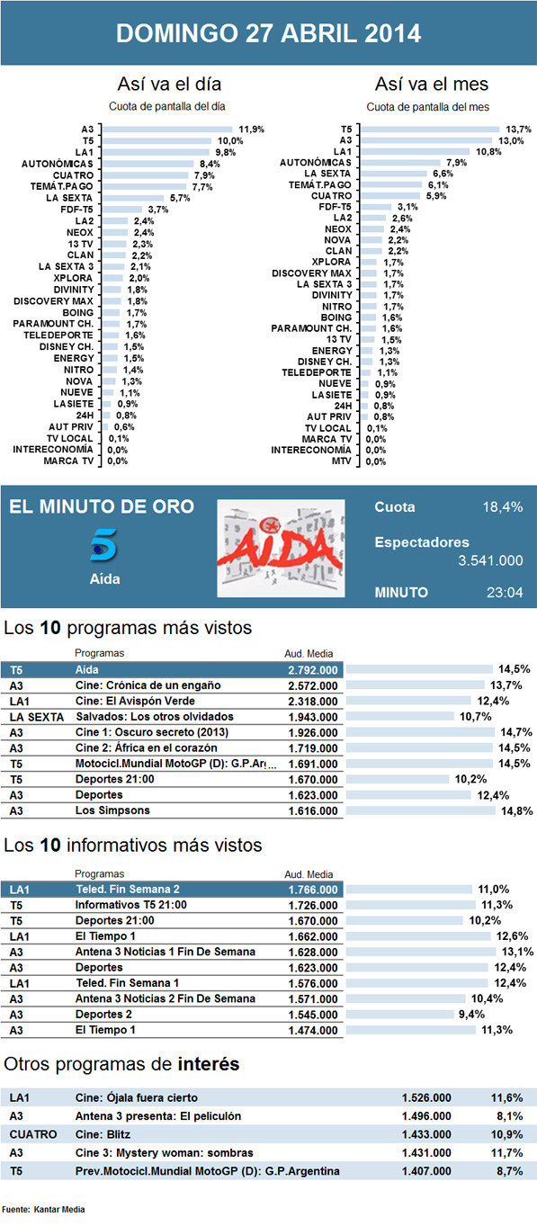 Audiencias domingo 27 abril 2014